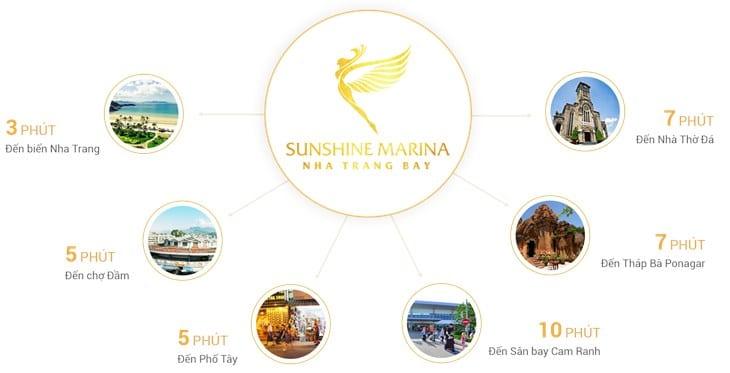 Vị trí dự ánCondotel Sunshine Marina Bay